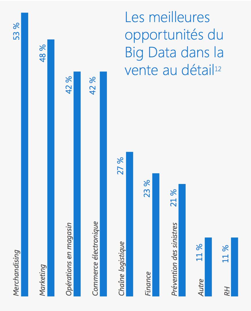 opportunités big data dans la vente au détail
