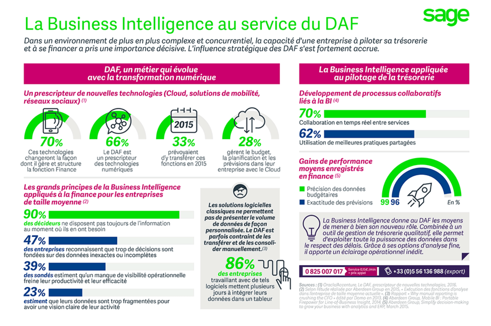 https://blog.sage.fr/business-intelligence-daf-tresorier/