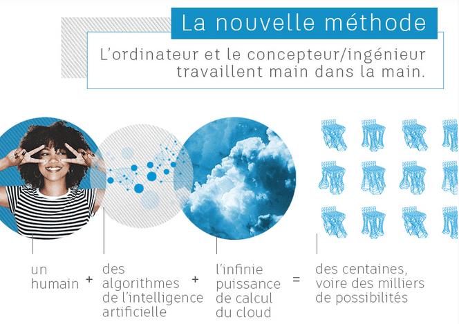 Conception Générative Avenir Du Design Et De Lindustrie