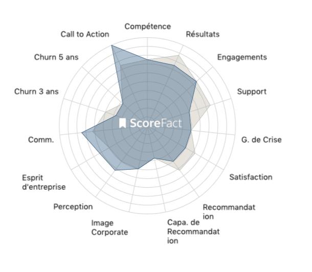 ScoreFact   Transformation numérique