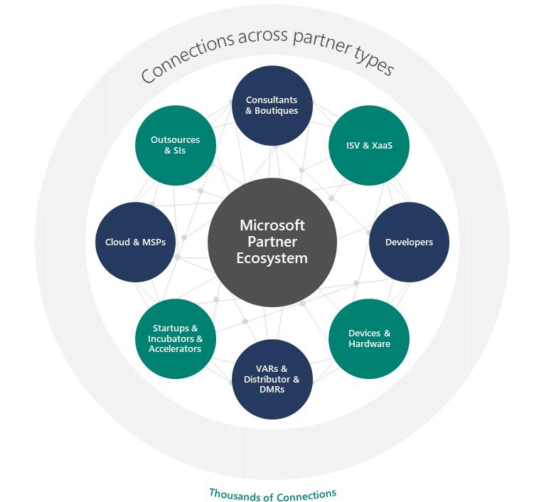 L'écosystème des partenaires Microsoft