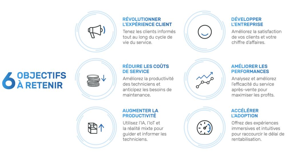 Les 6 objectifs de l'industrie 4.0